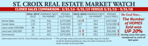 St. Croix Real Estate Market Watch